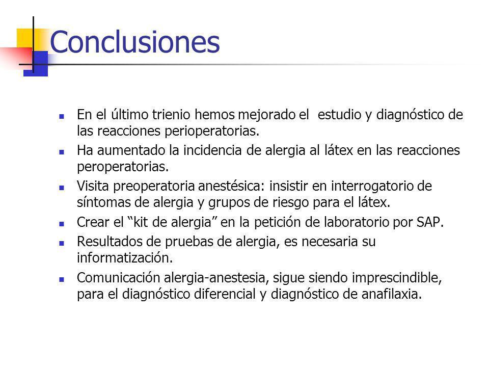 Conclusiones En el último trienio hemos mejorado el estudio y diagnóstico de las reacciones perioperatorias.