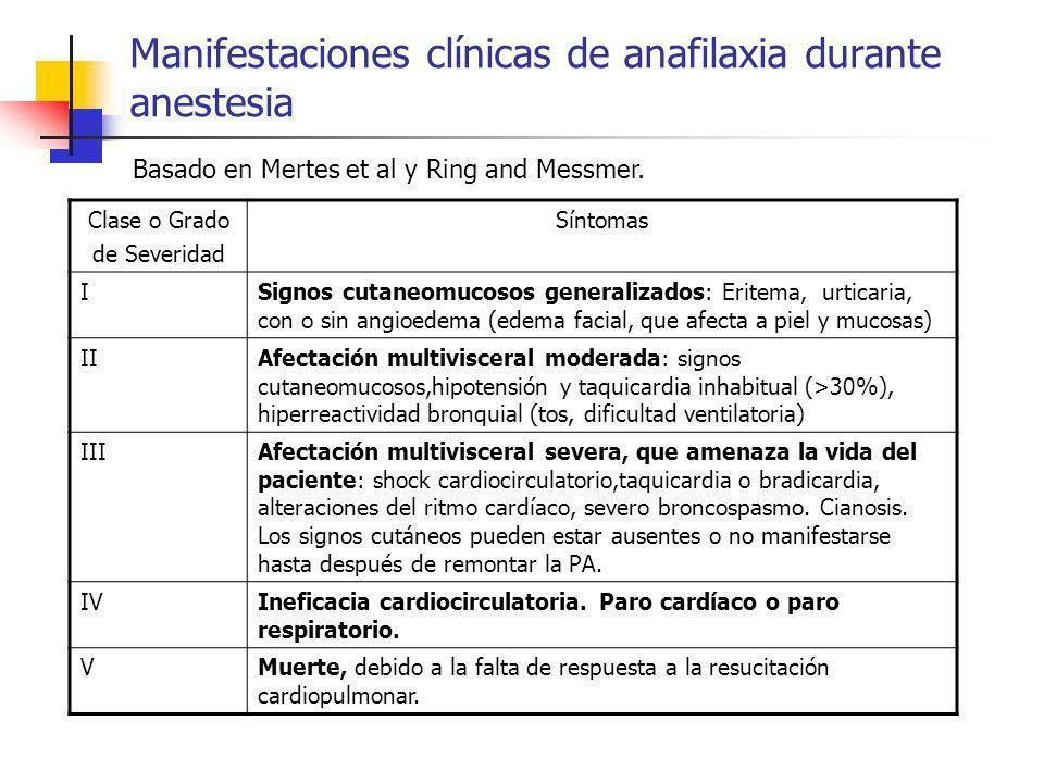 Manifestaciones clínicas de anafilaxia durante anestesia