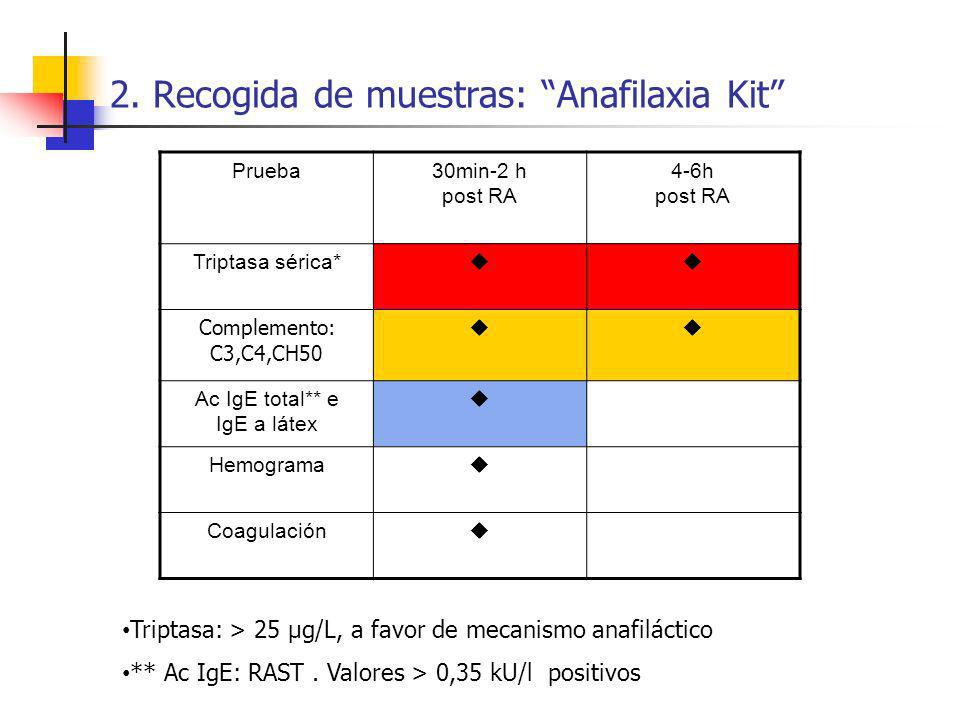 2. Recogida de muestras: Anafilaxia Kit