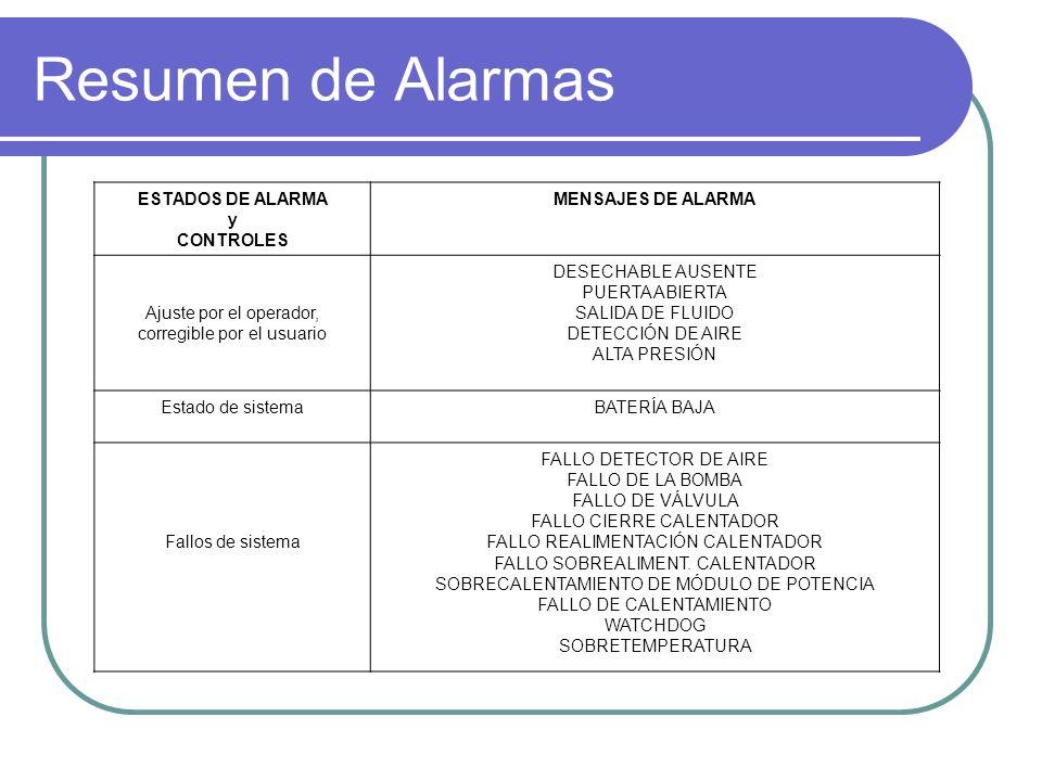 Resumen de Alarmas ESTADOS DE ALARMA y CONTROLES MENSAJES DE ALARMA
