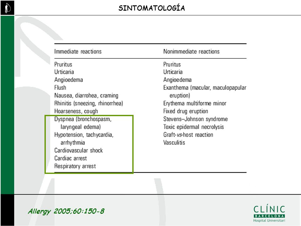 SINTOMATOLOGÍA Allergy 2005;60:150-8