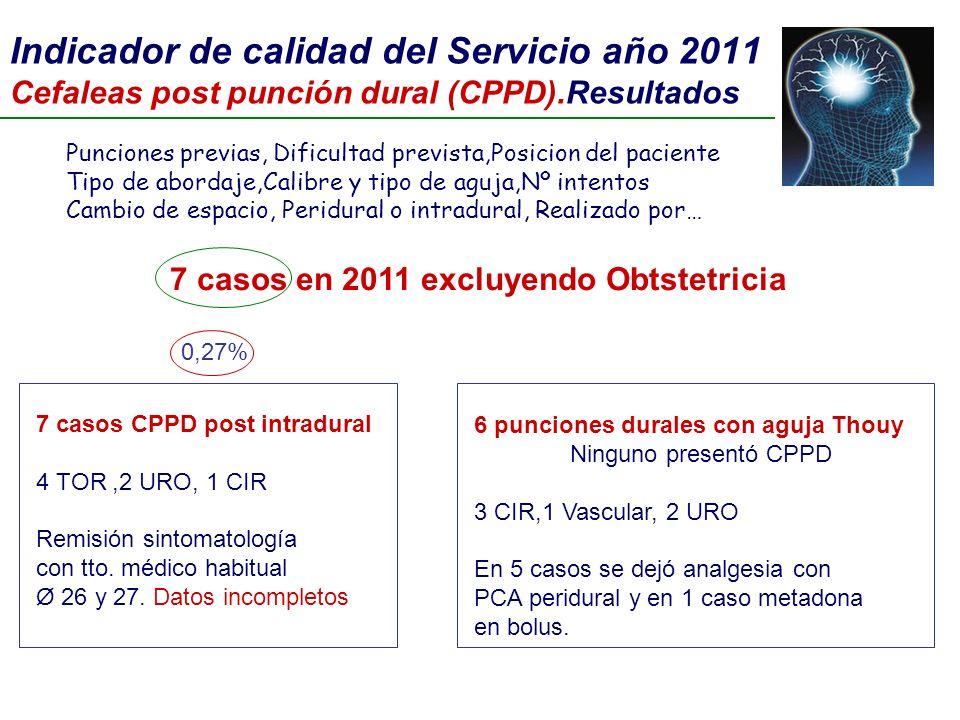 Indicador de calidad del Servicio año 2011 Cefaleas post punción dural (CPPD).Resultados