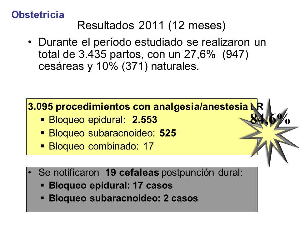 Obstetricia Resultados 2011 (12 meses)