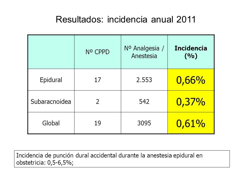 0,66% 0,37% 0,61% Resultados: incidencia anual 2011 Nº CPPD
