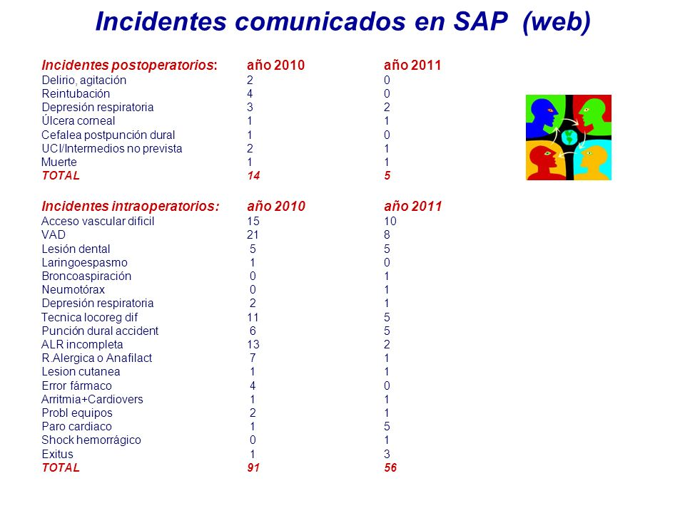 Incidentes comunicados en SAP (web)
