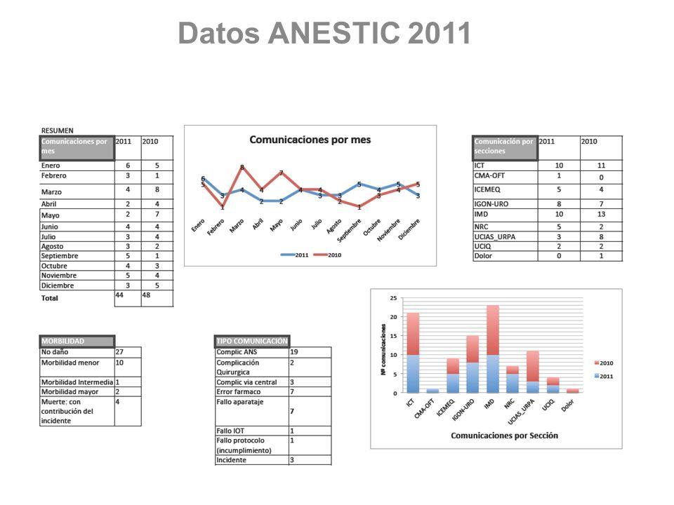 Datos ANESTIC 2011