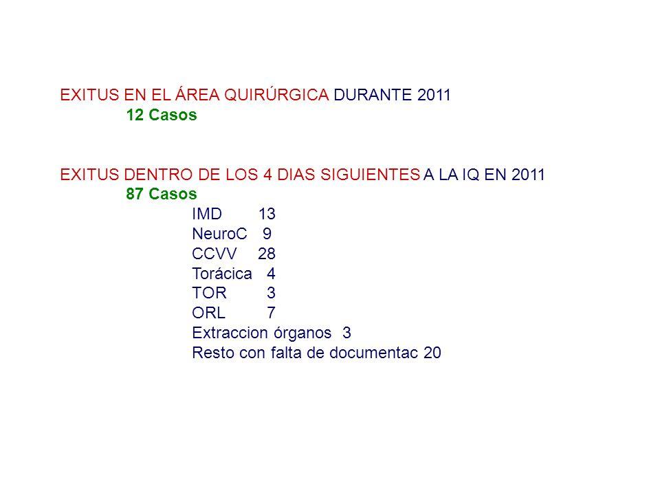 EXITUS EN EL ÁREA QUIRÚRGICA DURANTE 2011