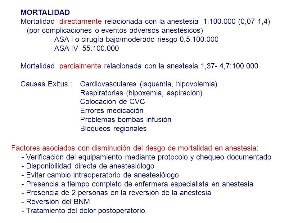MORTALIDAD Mortalidad directamente relacionada con la anestesia 1:100.000 (0,07-1,4) (por complicaciones o eventos adversos anestésicos)