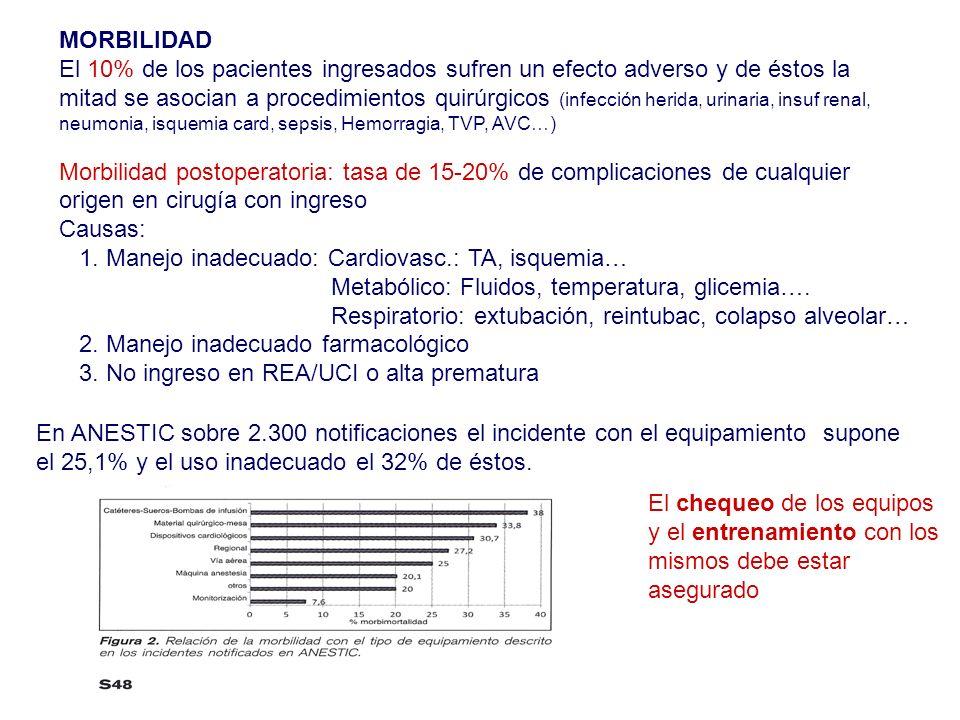 MORBILIDAD El 10% de los pacientes ingresados sufren un efecto adverso y de éstos la.