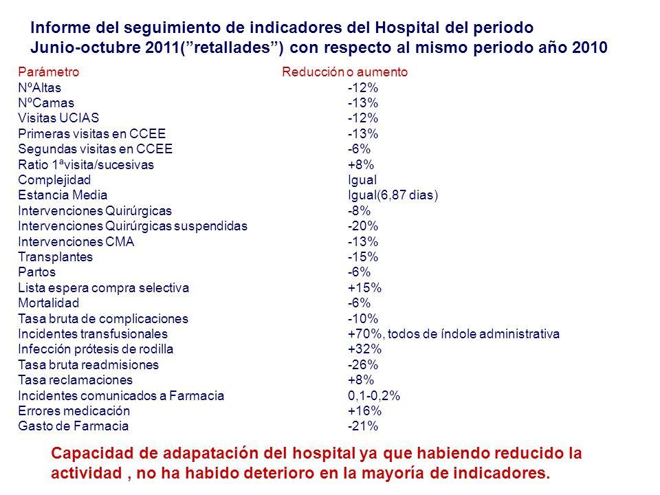 Informe del seguimiento de indicadores del Hospital del periodo