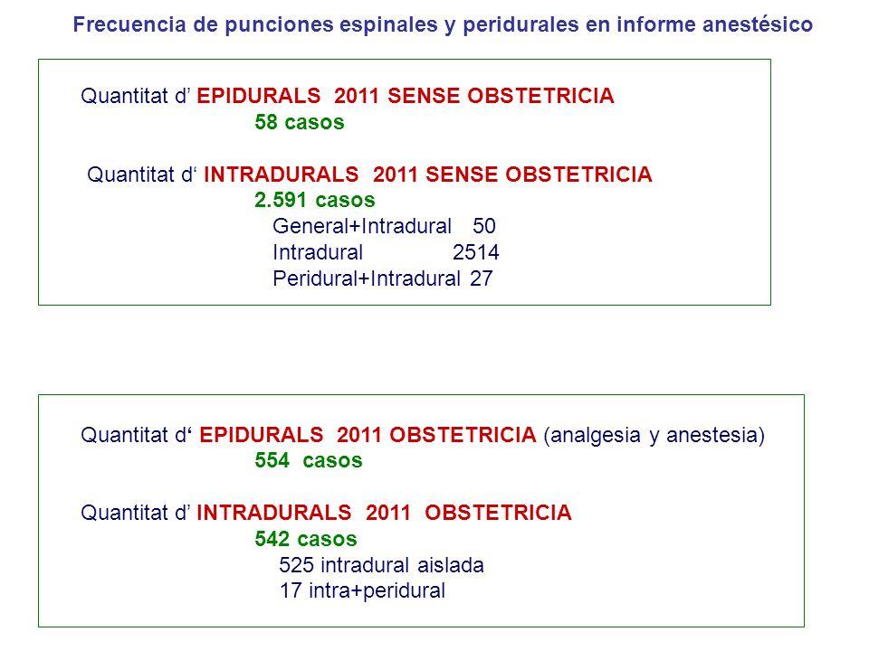 Frecuencia de punciones espinales y peridurales en informe anestésico