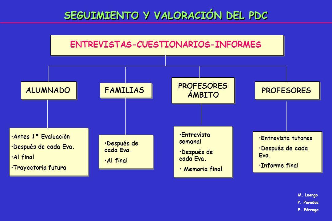 SEGUIMIENTO Y VALORACIÓN DEL PDC ENTREVISTAS-CUESTIONARIOS-INFORMES