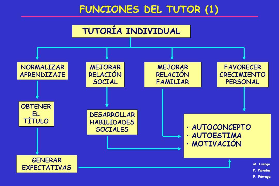 FUNCIONES DEL TUTOR (1) TUTORÍA INDIVIDUAL AUTOCONCEPTO AUTOESTIMA