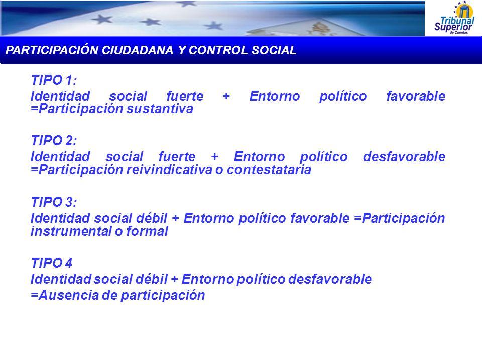 Identidad social débil + Entorno político desfavorable