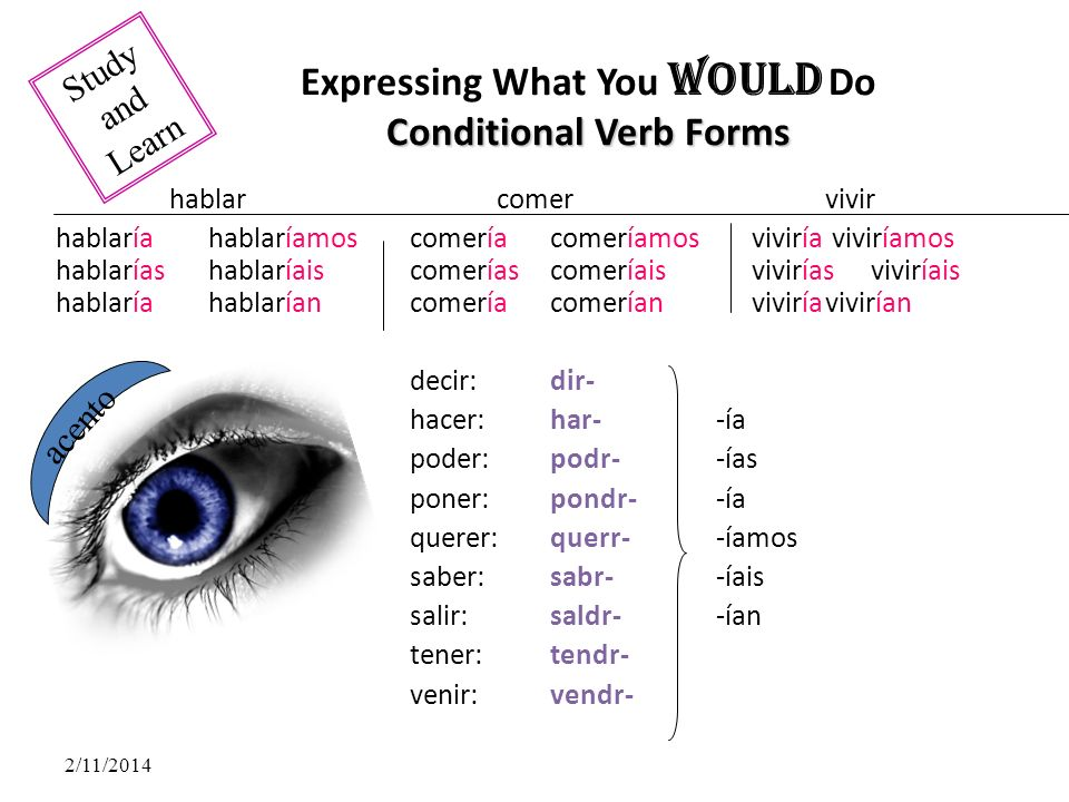 Expressing What You Would Do Conditional Verb Forms