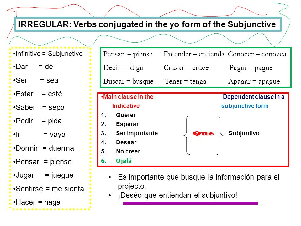 IRREGULAR: Verbs conjugated in the yo form of the Subjunctive