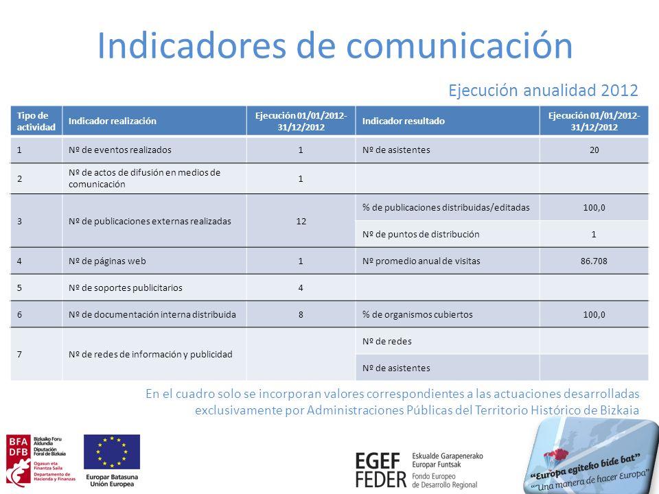 Indicadores de comunicación