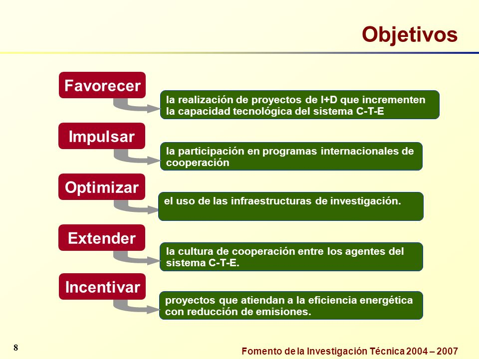 Objetivos Favorecer Impulsar Optimizar Extender Incentivar