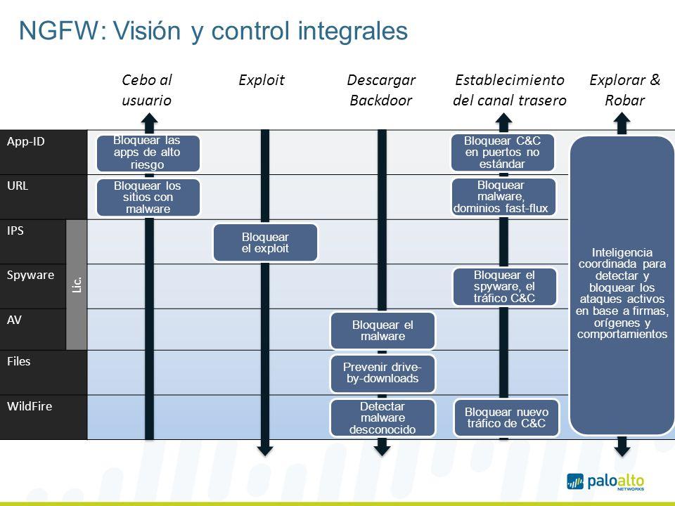 NGFW: Visión y control integrales