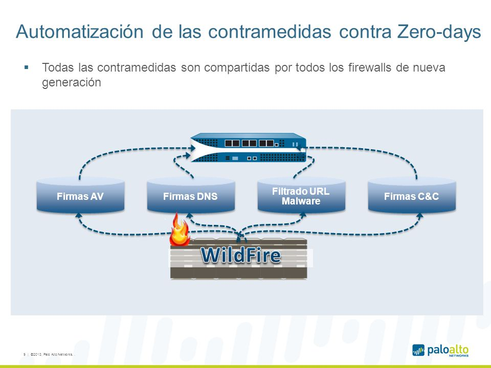 Automatización de las contramedidas contra Zero-days
