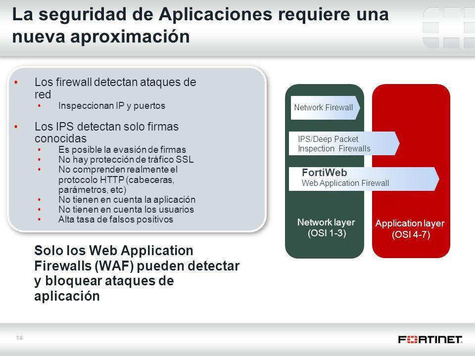 La seguridad de Aplicaciones requiere una nueva aproximación