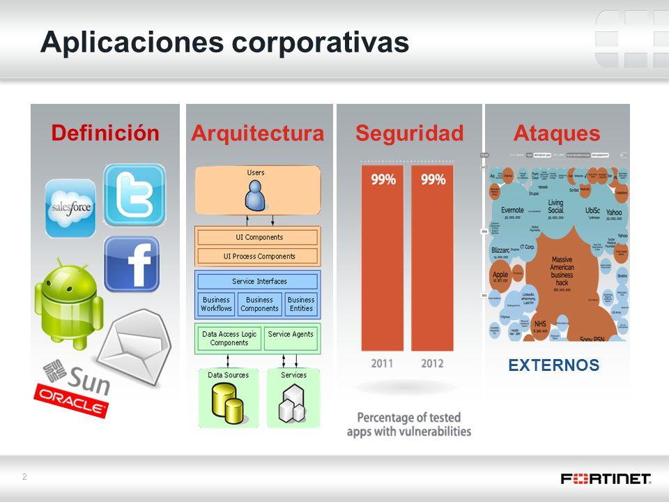Aplicaciones corporativas