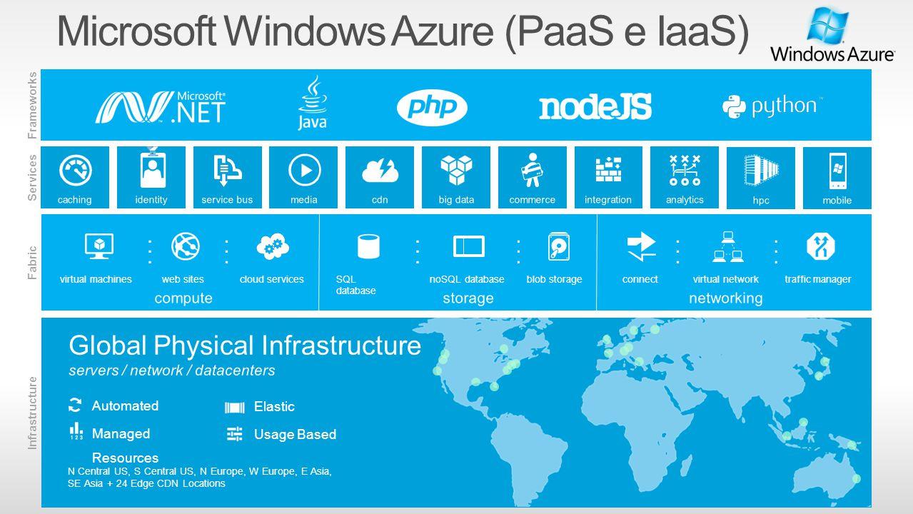 Microsoft Windows Azure (PaaS e IaaS)