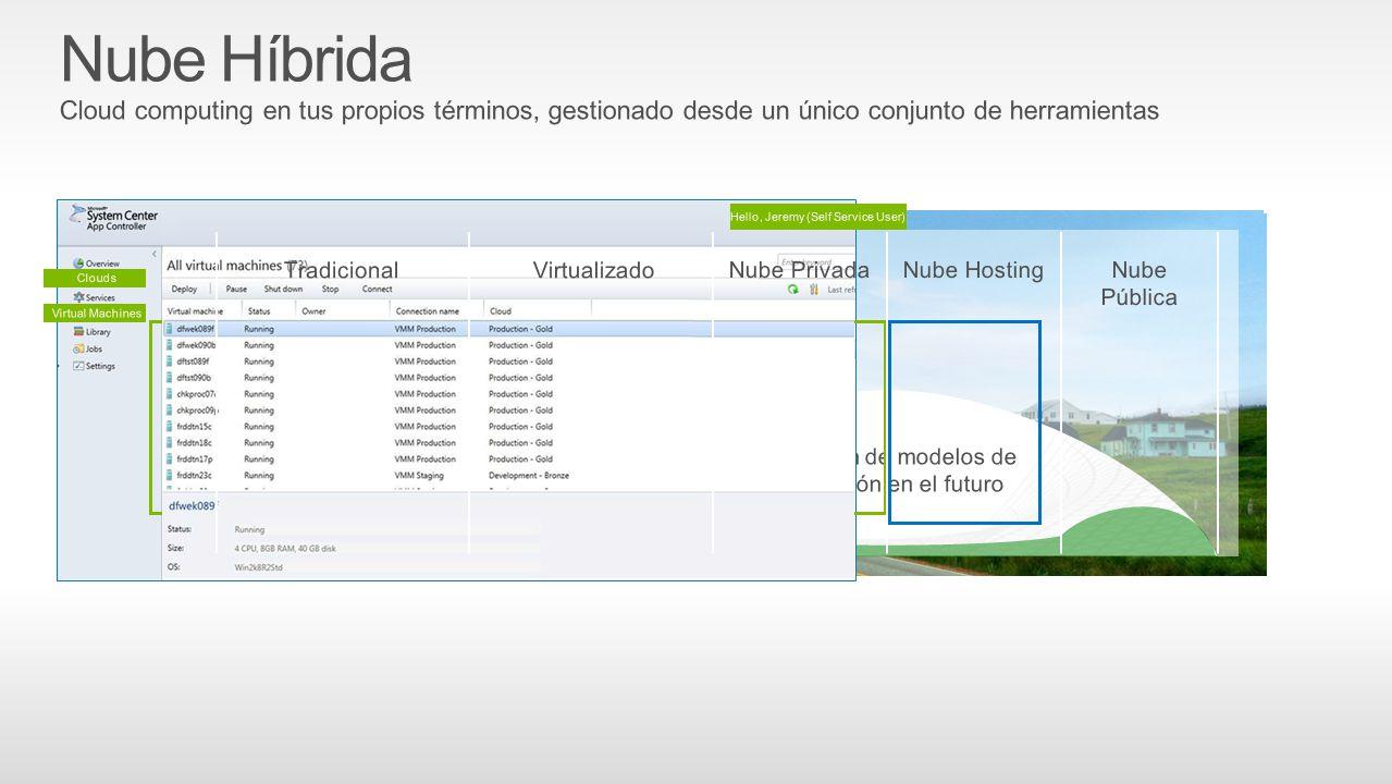 Nube Híbrida Cloud computing en tus propios términos, gestionado desde un único conjunto de herramientas.