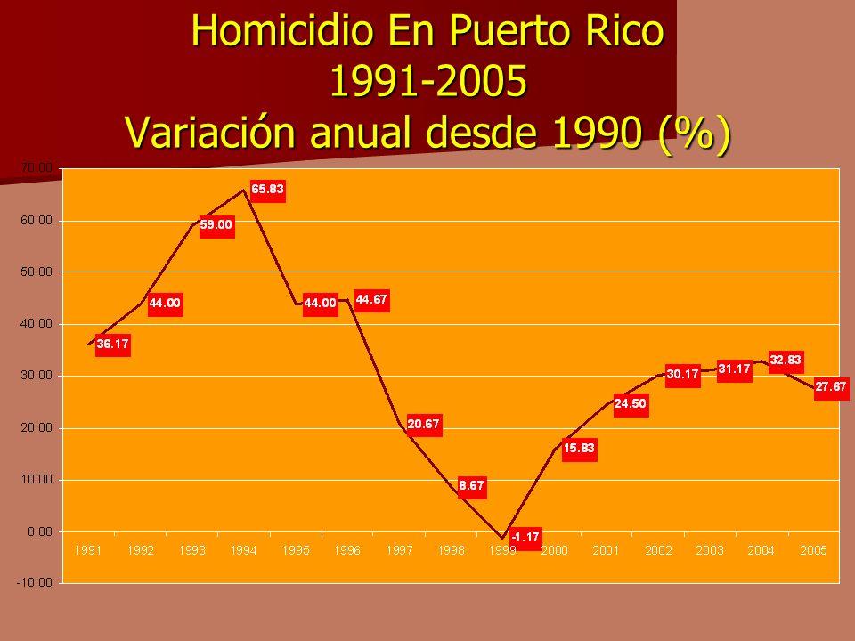Homicidio En Puerto Rico 1991-2005 Variación anual desde 1990 (%)