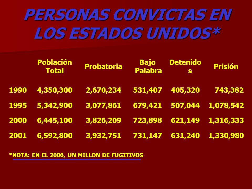 PERSONAS CONVICTAS EN LOS ESTADOS UNIDOS*