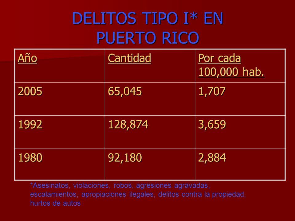 DELITOS TIPO I* EN PUERTO RICO