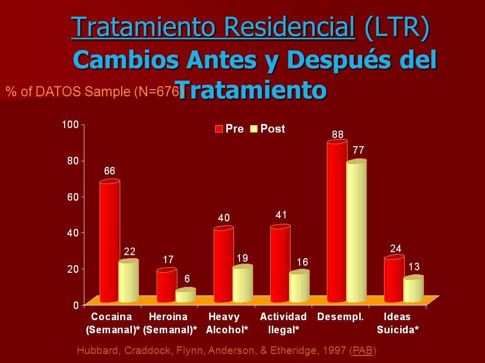 Tratamiento Residencial (LTR) Cambios Antes y Después del Tratamiento