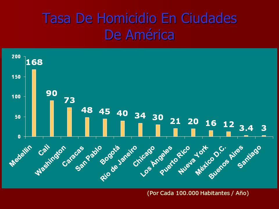 Tasa De Homicidio En Ciudades De América