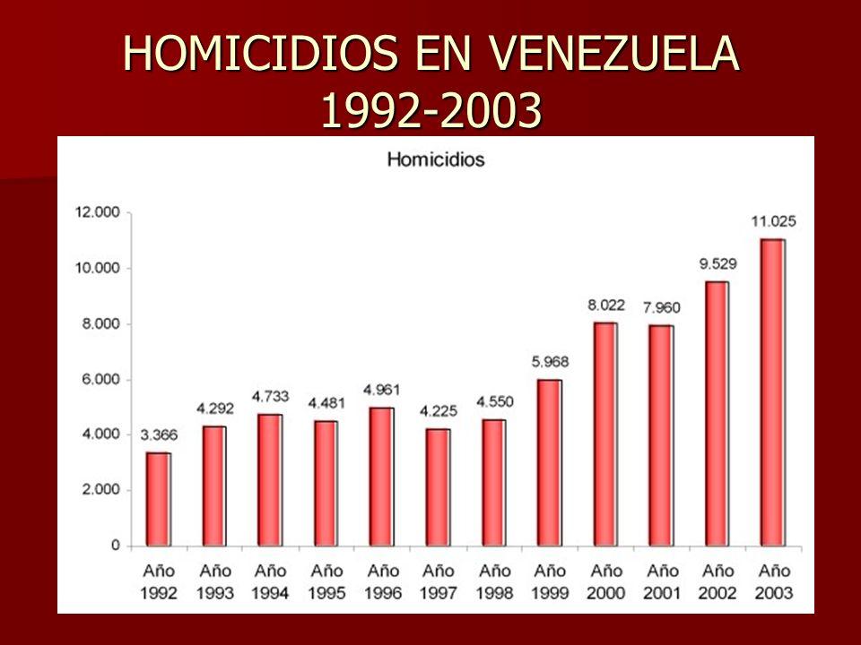 HOMICIDIOS EN VENEZUELA 1992-2003