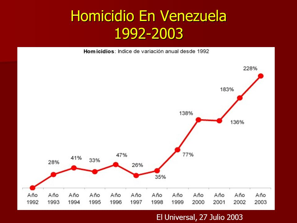 Homicidio En Venezuela 1992-2003