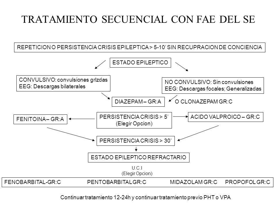 TRATAMIENTO SECUENCIAL CON FAE DEL SE