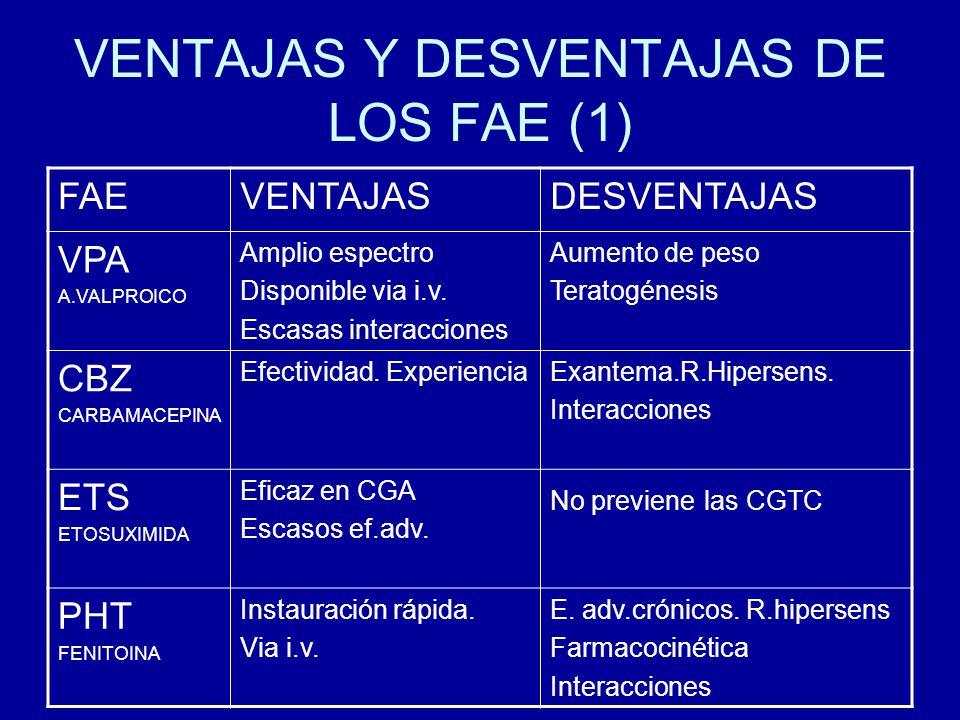 VENTAJAS Y DESVENTAJAS DE LOS FAE (1)