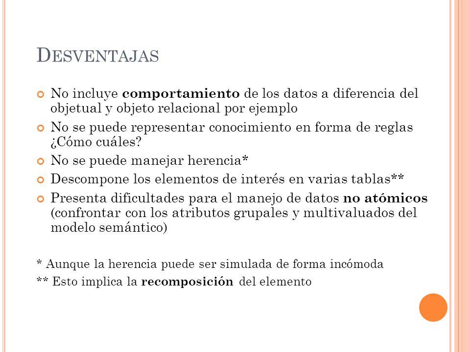 Desventajas No incluye comportamiento de los datos a diferencia del objetual y objeto relacional por ejemplo.