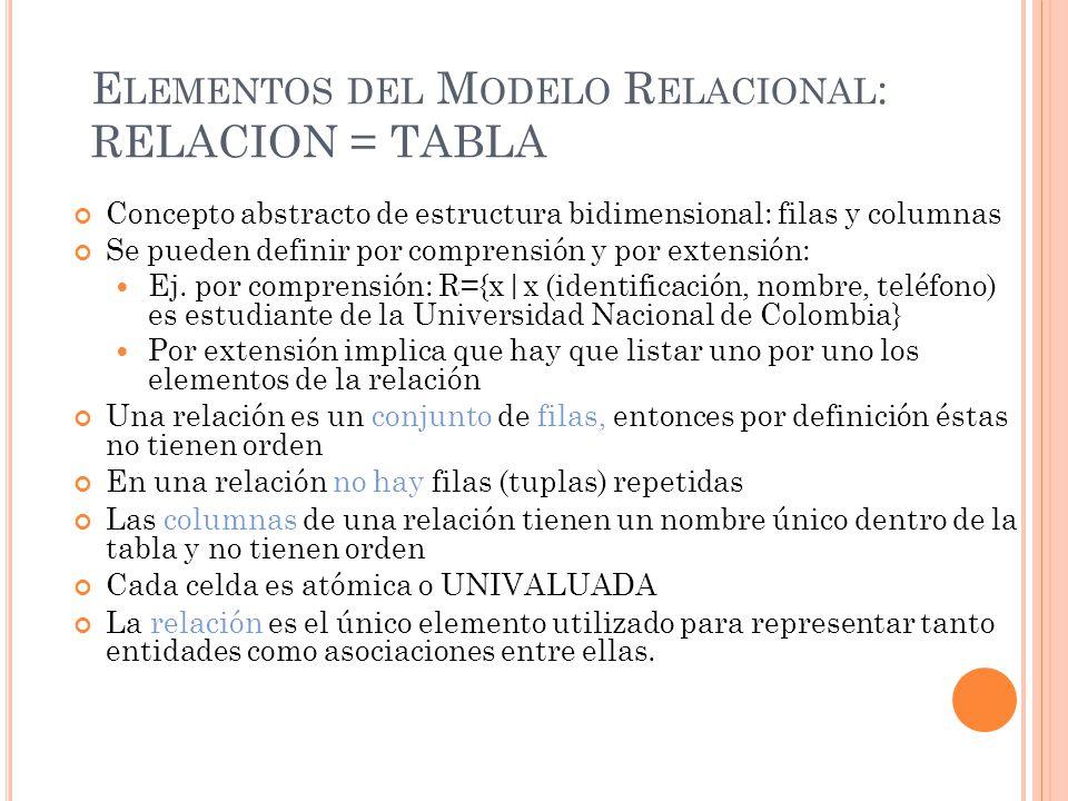 Elementos del Modelo Relacional: RELACION = TABLA
