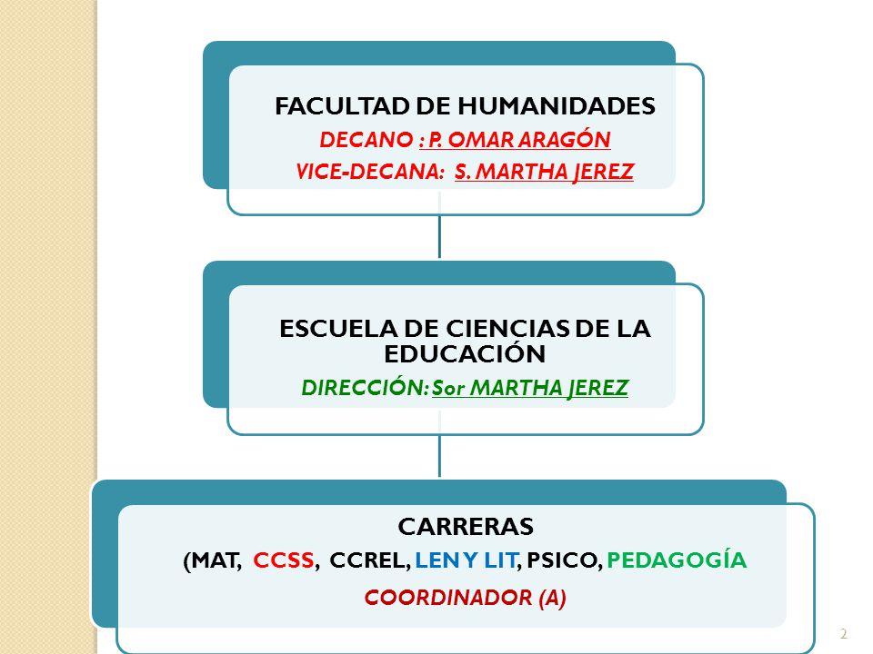FACULTAD DE HUMANIDADES ESCUELA DE CIENCIAS DE LA EDUCACIÓN CARRERAS