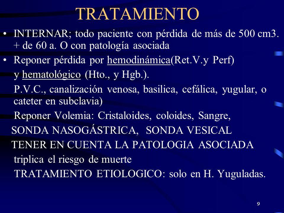 TRATAMIENTO INTERNAR; todo paciente con pérdida de más de 500 cm3. + de 60 a. O con patología asociada.