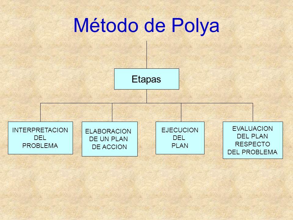 Método de Polya Etapas INTERPRETACION DEL PROBLEMA ELABORACION