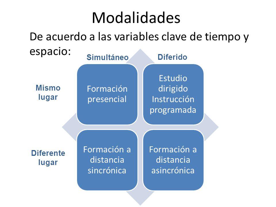 Modalidades De acuerdo a las variables clave de tiempo y espacio: