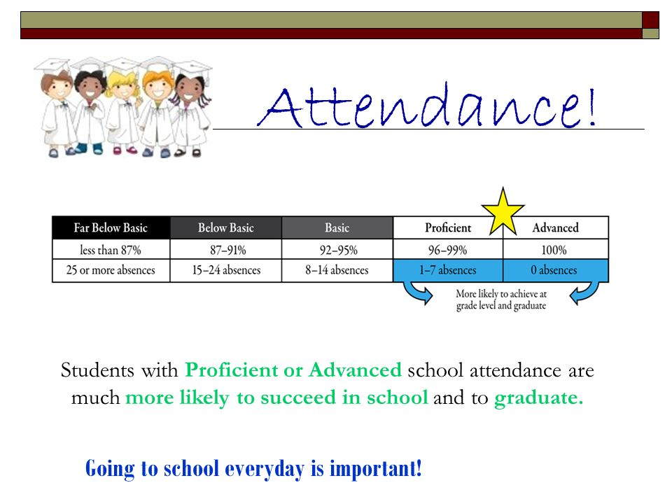 Attendance! Going to school everyday is important!