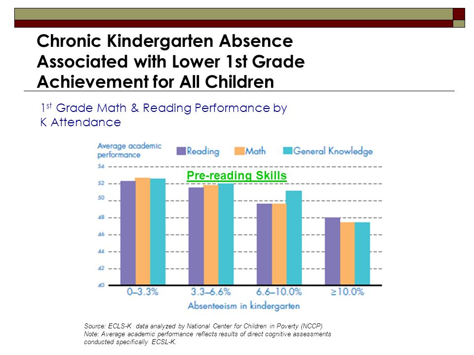 Chronic Kindergarten Absence Associated with Lower 1st Grade Achievement for All Children