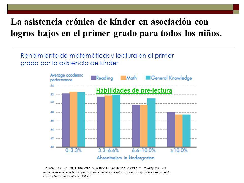 La asistencia crónica de kínder en asociación con logros bajos en el primer grado para todos los niños.