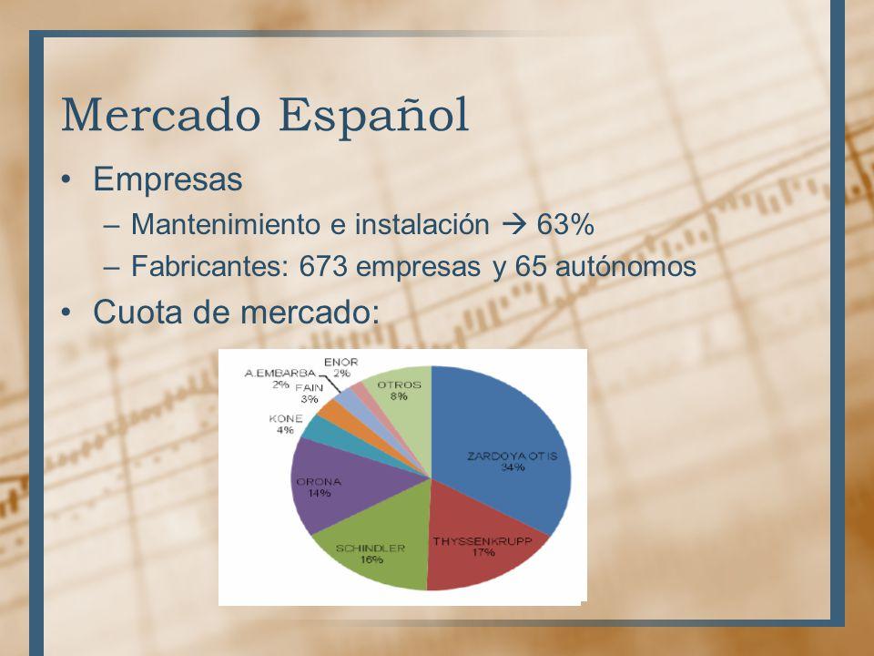 Mercado Español Empresas Cuota de mercado:
