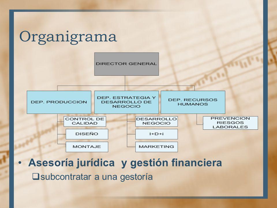 Organigrama Asesoría jurídica y gestión financiera