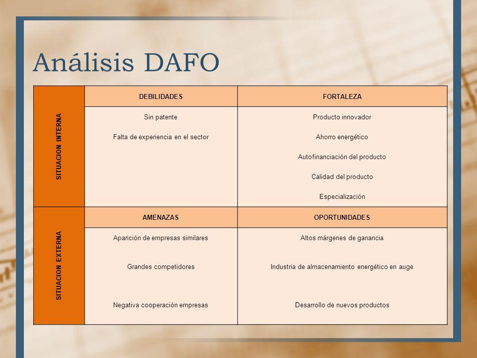 Análisis DAFO SITUACION INTERNA DEBILIDADES FORTALEZA Sin patente