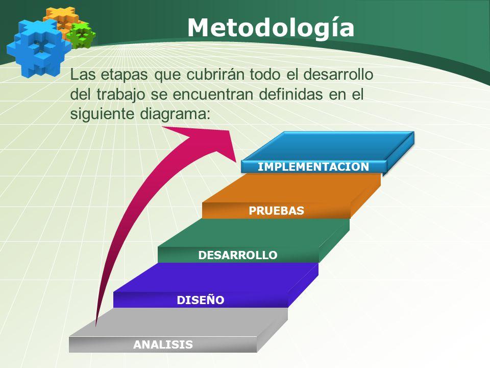 Metodología Las etapas que cubrirán todo el desarrollo del trabajo se encuentran definidas en el siguiente diagrama: